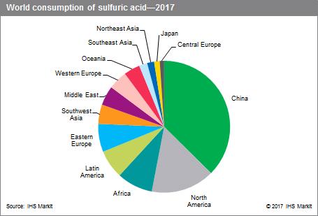 sulfuric_acid