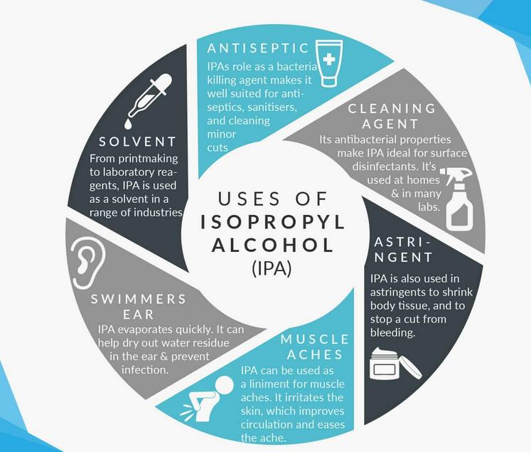کاربرد ایزوپروپیل الکل