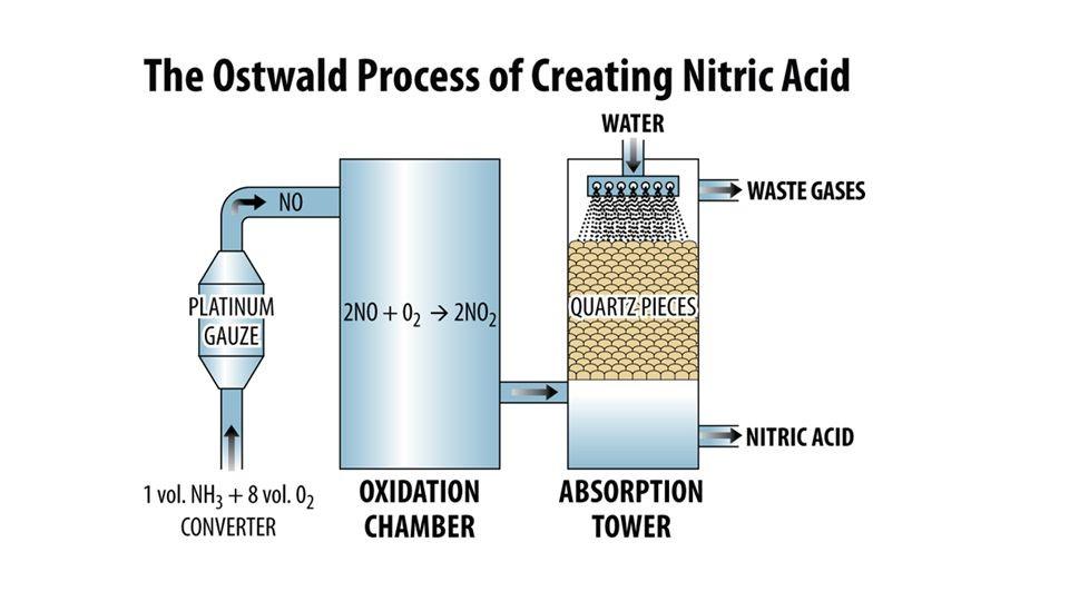 نحوه تهیه اسید نیتریک
