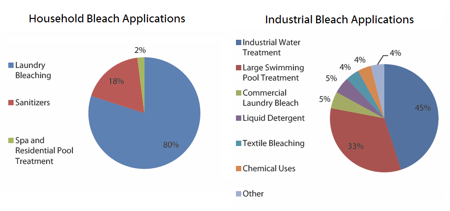 کاربردهای آب ژاول