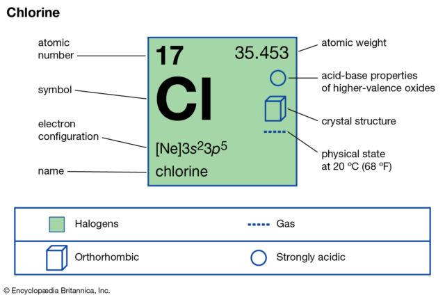 فرمول شیمیایی کلر